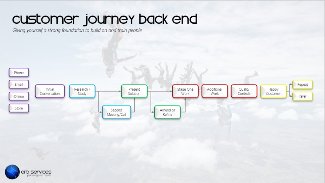 Orb Services Customer Journey 2.4